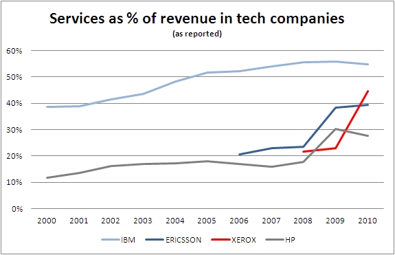 Services as % of revenue in tech companies